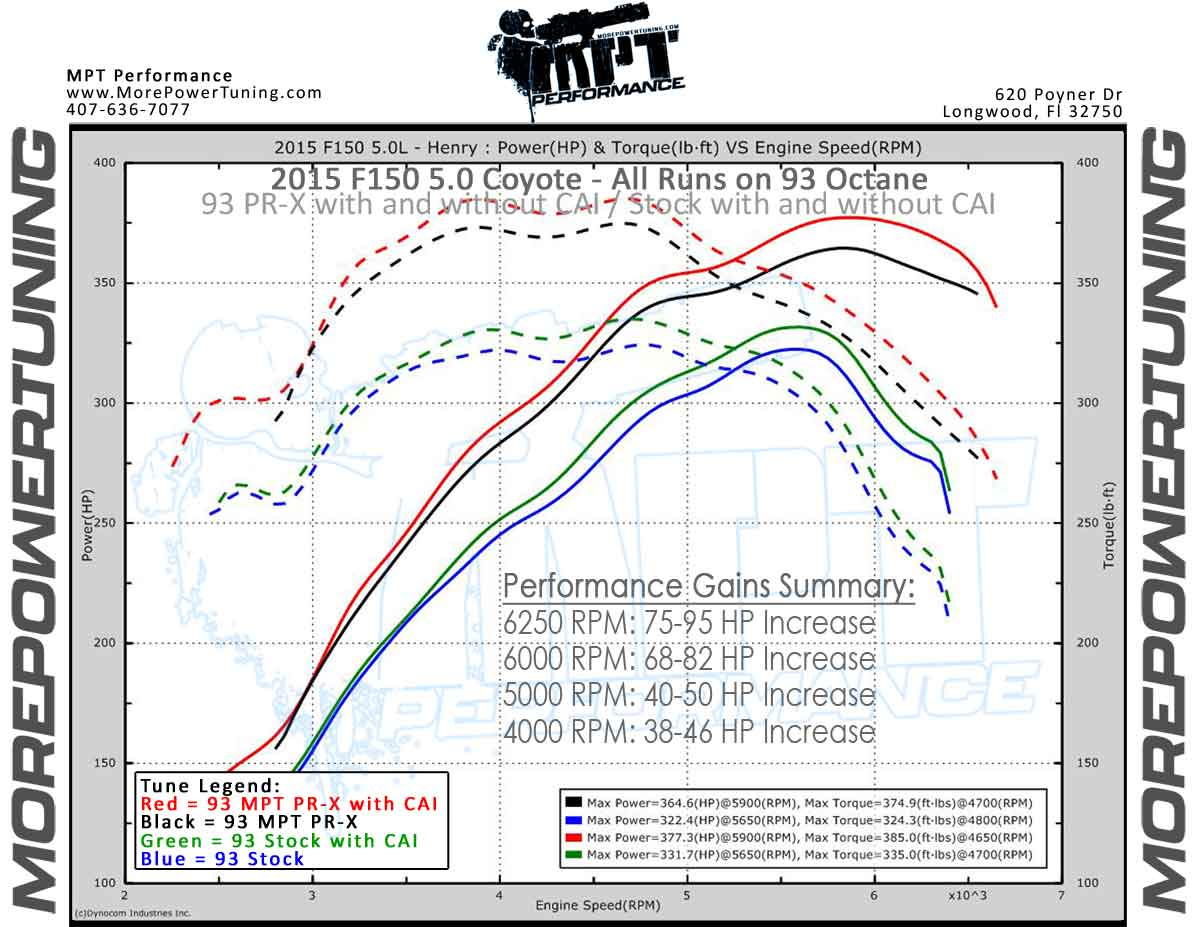 Are 2015 5 Tuning Slower Then Stock Ford F150 Forum Community Wiring Diagram Needed Of Truck Fans