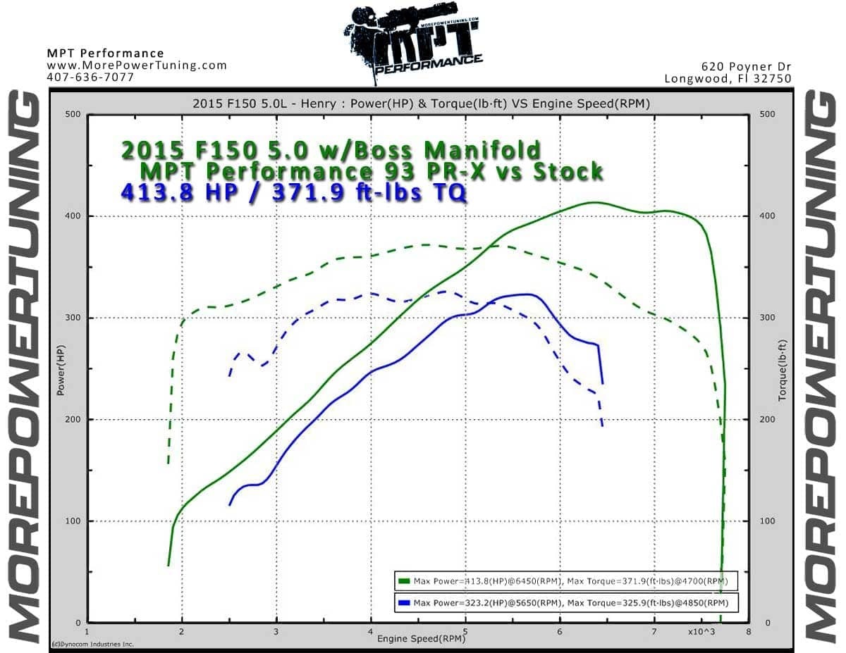 2015 2019 ford f150 5 0 sct tunes mpt performance email tunes 2015 Ford 5.0 Liter Engine mpt dyno graph 2015 f150 5 0 2015 Ford F-150 Silver