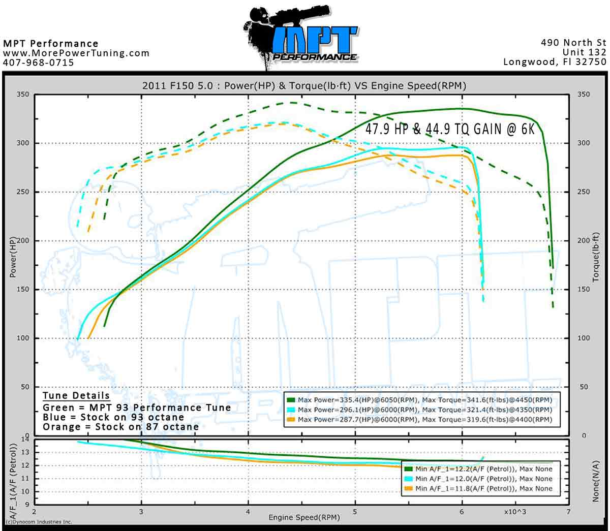 1995 F150 5 0 Engine Diagram Ford Bronco 302 V8 Worksheet And Wiring 2011 F 150 Detailed Schematics Rh Jppastryarts Com
